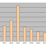 Bilan 2018 – Statistiques