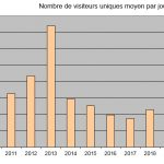 Bilan 2020 – Statistiques