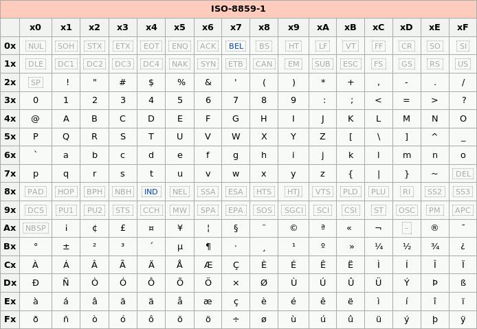 latin1-table